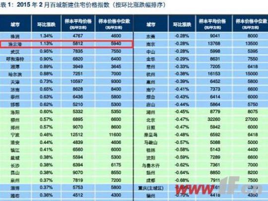 2月江苏房价8涨9跌 我市涨幅居全国第二-城市