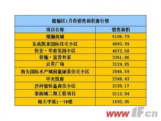 同环比双增 赣榆1月份楼市成交量呈好势头-连云港房产网
