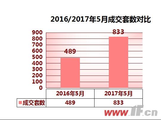 赣榆楼市2017年5月报:成交量上升明显-连云港房产网
