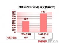 赣榆楼市2017年5月报:成交量上升明显