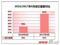 赣榆2017年6月:预售同比增加100%