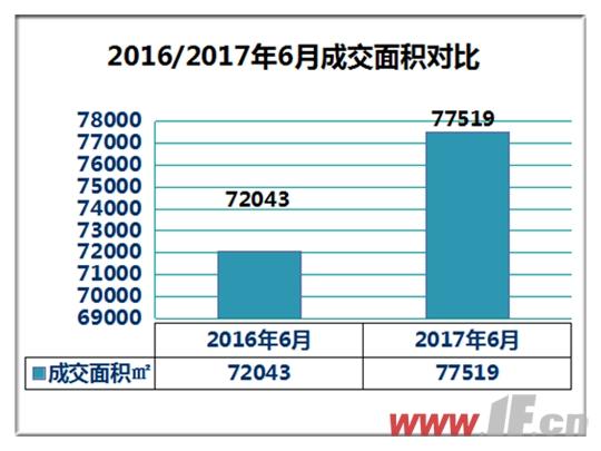 赣榆2017年6月:预售同比增加100%-连云港房产网