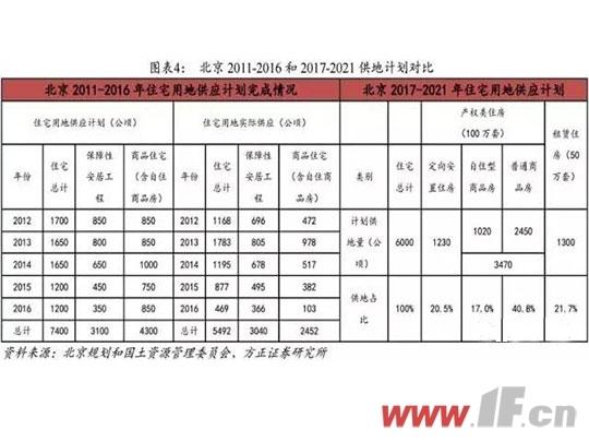 北京两阶段供地计划对比