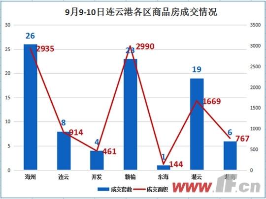 9月8日连云港市商品房成交情况