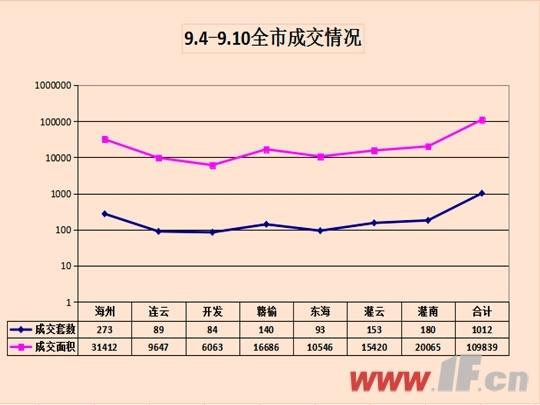 9.4-9.10连云港市商品房成交数据对比