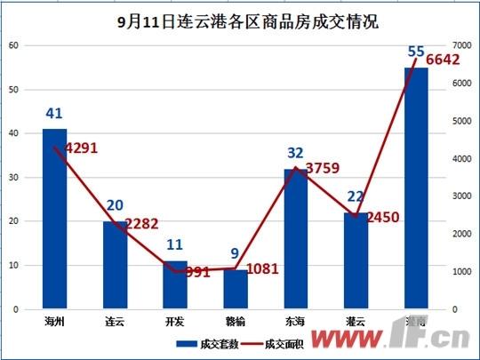 9月11日连云港各区商品房成交情况