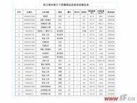 连云港市第84期商品房退房信息公布