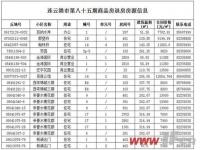 连云港市第85期商品房退房信息公布