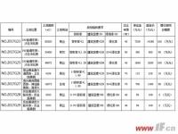 赣榆再挂牌7宗地 最高起始单价2286元