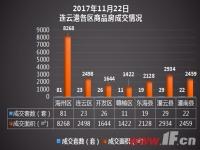 播报:11月22日连云港新房成交211套