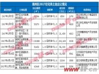 年终盘点:2017连云港土拍市场掀浪潮!