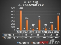 播报:1月4日连云港新房成交197套