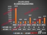 播报:1月9日连云港新房成交377套