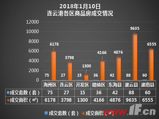 播报:1月10日连云港新房成交343套-连云港房产网