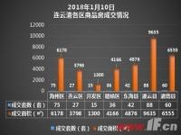 播报:1月10日连云港新房成交343套