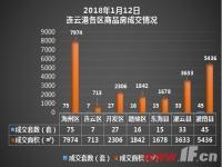 播报:1月12日连云港新房成交218套