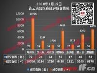 播报:1月15日连云港新房成交286套