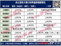 连云港房贷利率再上浮 已经放贷的省钱了!
