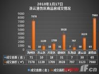 播报:1月17日连云港新房成交232套