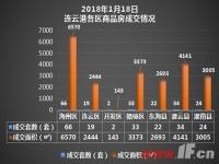 播报:1月18日连云港新房成交200套