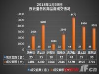 播报:1月30日连云港新房成交202套