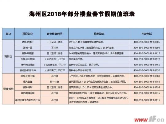 春节不打烊 海州区在售楼盘假期值班表出炉-连云港房产网