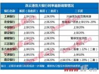压力山大!连云港8家银行房贷利率涨15%