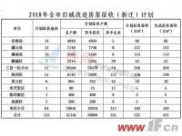 2018年连云港市旧城改造计划出炉