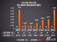 播报:4月18日连云港新房成交220套