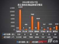 播报:5月17日连云港新房成交282套