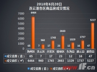 播报:6月20日连云港新房成交187套