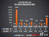 播报:6月21日连云港新房成交250套