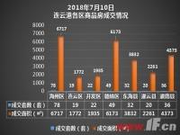 播报:7月10日连云港新房成交256套