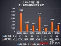 播报:7月11日连云港新房成交186套