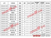 4500元/㎡起!连云港最新退房信息公示