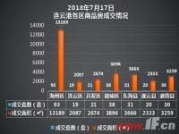 播报:7月17日连云港新房成交252套