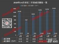 价涨量跌 连云港上半年二手房成交下滑明显