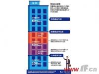 """深圳""""新房改""""重锤落地!3折可租公租房!"""