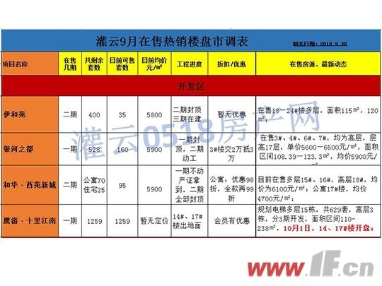 """灌云9月成交轻微下滑  """"金九""""落空!-连云港房产网"""