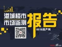 连云港一周楼市:成交回落 环比下跌13%