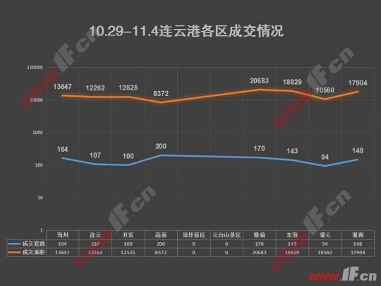 连云港一周楼市:成交回升 环比上涨42%-连云港房产网