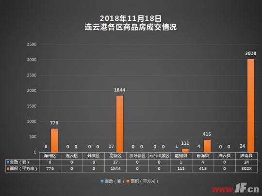 据连房研究统计数据显示,2018年11月18日连云港商品房共成交54套,成交面积6174平方米。