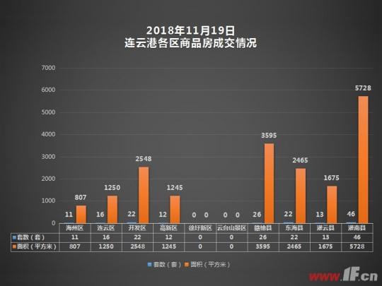 据连房研究统计数据显示,2018年11月19日连云港商品房共成交168套,成交面积19313平方米。
