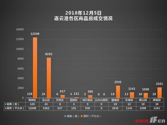 12月5日连云港成交播报