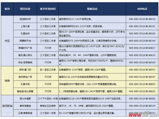 买房不白跑 春节期间港城这些楼盘不打烊-连云港房产网