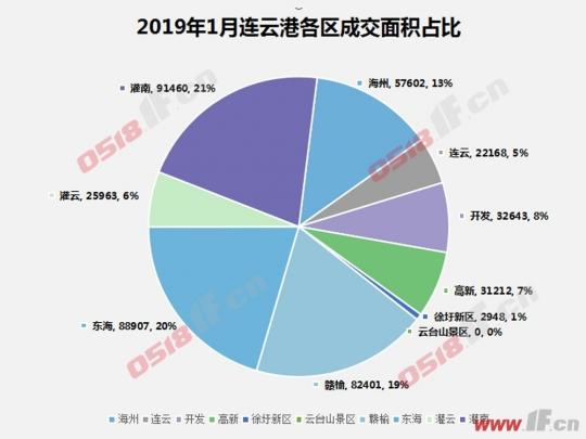 连云港1月楼市:开局稳中有升 环比微涨-连云港房产网