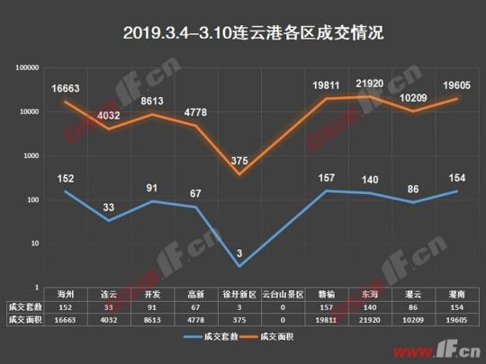 连云港一周楼市:未见回暖 环比再跌22%-连云港房产网