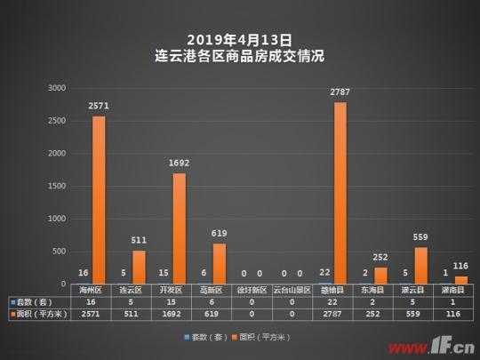 4月13日连云港成交播报