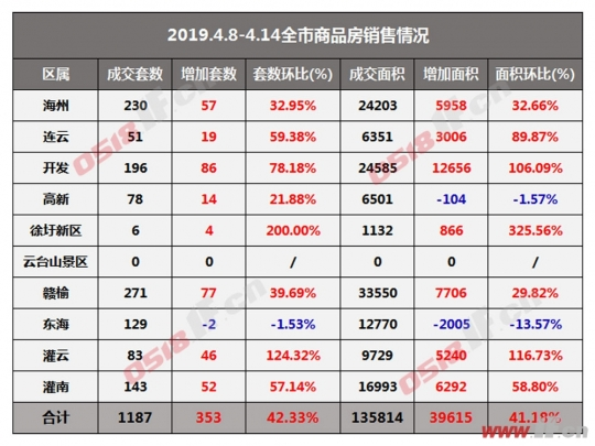 连云港一周楼市:新房升温 成交环比涨四成-连云港房产网