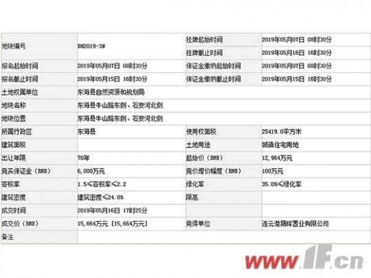 28次加价 东海这宗地块溢价21%成交-连云港房产网